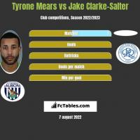 Tyrone Mears vs Jake Clarke-Salter h2h player stats