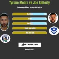 Tyrone Mears vs Joe Rafferty h2h player stats