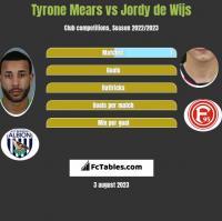 Tyrone Mears vs Jordy de Wijs h2h player stats
