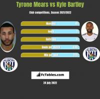 Tyrone Mears vs Kyle Bartley h2h player stats