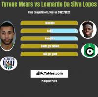 Tyrone Mears vs Leonardo Da Silva Lopes h2h player stats