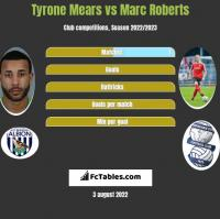 Tyrone Mears vs Marc Roberts h2h player stats