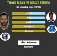 Tyrone Mears vs Mason Holgate h2h player stats