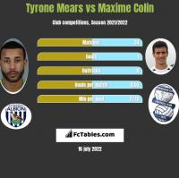 Tyrone Mears vs Maxime Colin h2h player stats