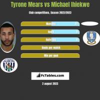 Tyrone Mears vs Michael Ihiekwe h2h player stats