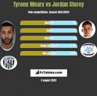 Tyrone Mears vs Jordan Storey h2h player stats