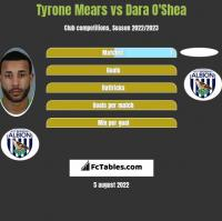 Tyrone Mears vs Dara O'Shea h2h player stats