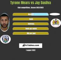 Tyrone Mears vs Jay Dasilva h2h player stats
