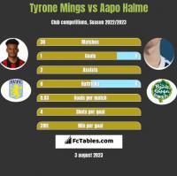 Tyrone Mings vs Aapo Halme h2h player stats
