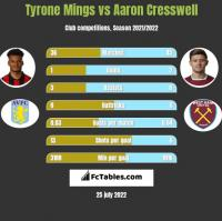 Tyrone Mings vs Aaron Cresswell h2h player stats