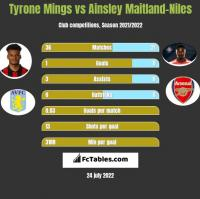 Tyrone Mings vs Ainsley Maitland-Niles h2h player stats