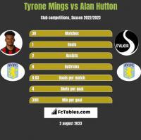 Tyrone Mings vs Alan Hutton h2h player stats