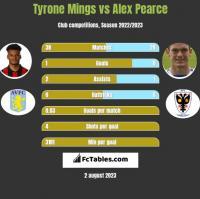 Tyrone Mings vs Alex Pearce h2h player stats