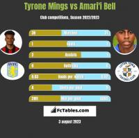 Tyrone Mings vs Amari'i Bell h2h player stats