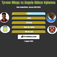 Tyrone Mings vs Angelo Obinze Ogbonna h2h player stats