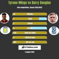 Tyrone Mings vs Barry Douglas h2h player stats