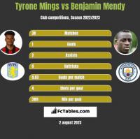 Tyrone Mings vs Benjamin Mendy h2h player stats