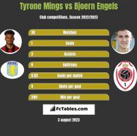Tyrone Mings vs Bjoern Engels h2h player stats