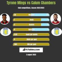 Tyrone Mings vs Calum Chambers h2h player stats
