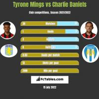 Tyrone Mings vs Charlie Daniels h2h player stats