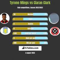 Tyrone Mings vs Ciaran Clark h2h player stats