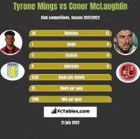 Tyrone Mings vs Conor McLaughlin h2h player stats