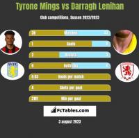 Tyrone Mings vs Darragh Lenihan h2h player stats