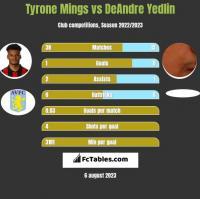 Tyrone Mings vs DeAndre Yedlin h2h player stats