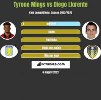 Tyrone Mings vs Diego Llorente h2h player stats