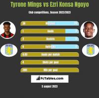 Tyrone Mings vs Ezri Konsa Ngoyo h2h player stats