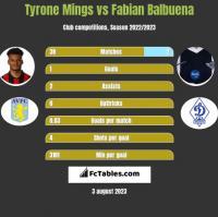 Tyrone Mings vs Fabian Balbuena h2h player stats