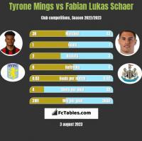 Tyrone Mings vs Fabian Lukas Schaer h2h player stats