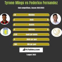 Tyrone Mings vs Federico Fernandez h2h player stats