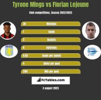 Tyrone Mings vs Florian Lejeune h2h player stats