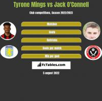 Tyrone Mings vs Jack O'Connell h2h player stats
