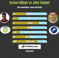 Tyrone Mings vs Jake Cooper h2h player stats