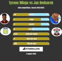 Tyrone Mings vs Jan Bednarek h2h player stats