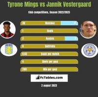 Tyrone Mings vs Jannik Vestergaard h2h player stats