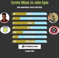 Tyrone Mings vs John Egan h2h player stats