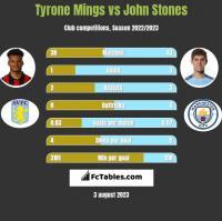 Tyrone Mings vs John Stones h2h player stats