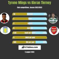 Tyrone Mings vs Kieran Tierney h2h player stats