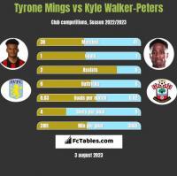 Tyrone Mings vs Kyle Walker-Peters h2h player stats