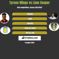 Tyrone Mings vs Liam Cooper h2h player stats
