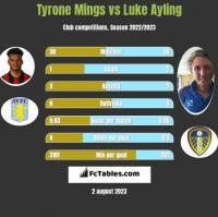 Tyrone Mings vs Luke Ayling h2h player stats