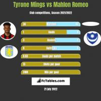 Tyrone Mings vs Mahlon Romeo h2h player stats