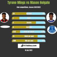 Tyrone Mings vs Mason Holgate h2h player stats