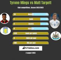 Tyrone Mings vs Matt Targett h2h player stats
