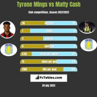 Tyrone Mings vs Matty Cash h2h player stats