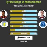 Tyrone Mings vs Michael Keane h2h player stats