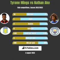 Tyrone Mings vs Nathan Ake h2h player stats